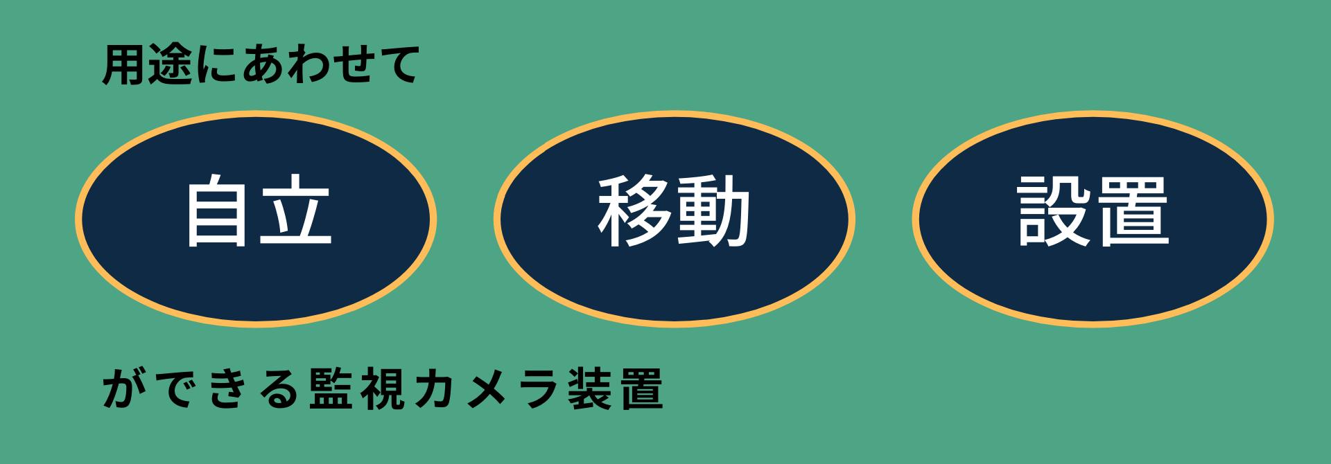 ドコデモ監視君(動態検知録画装置2K)